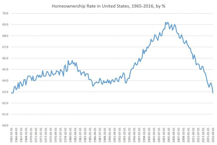 Home Ownership Plummets To 51 Year Low