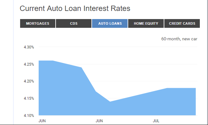 Is It Time To Refinance Your Auto Loan 2