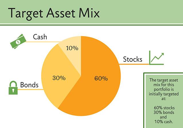 target-asset-mix-fix