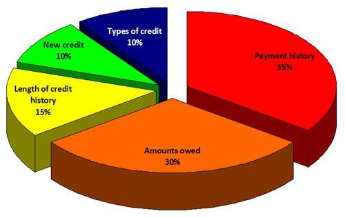 credit-score-breakdown