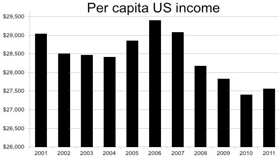 per-capita-income-us