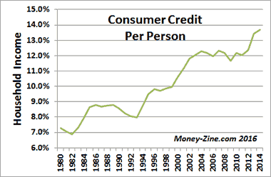 consumer-credit-per-household