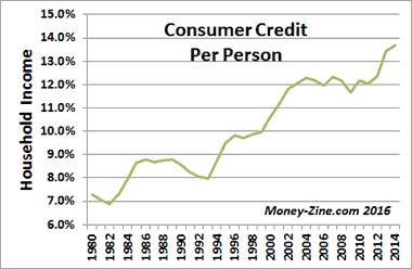 consumer-credit-per-household