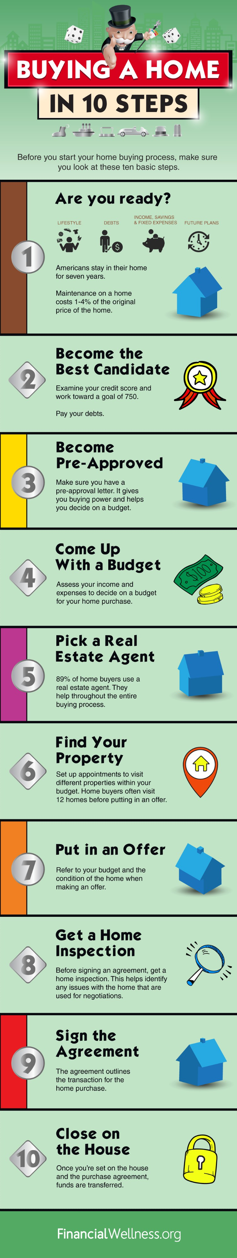 Buying A Home In 10 Steps | Home Ownership Guide