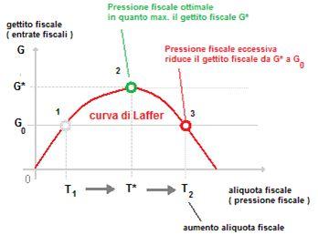 Grafico nr. 3 - Curva di Laffer