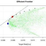 Análisis y optimización de portafolios con R (II)