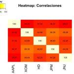 Análisis y optimización de portafolios con R (I)