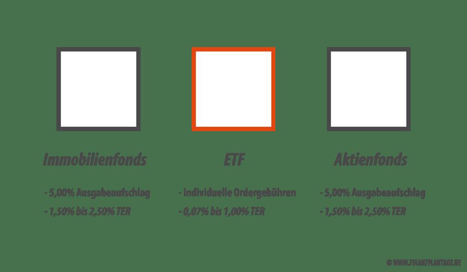 ETF Kosten im Vergleich