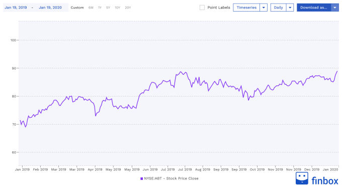 NYSE:ABT Stock Price Chart
