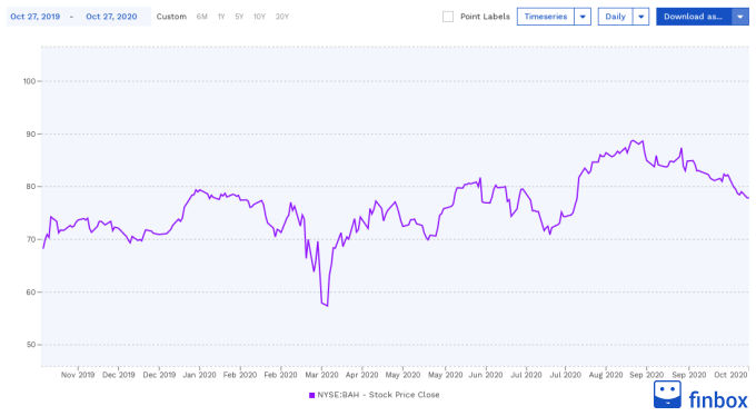 NYSE:BAH Stock Price Chart