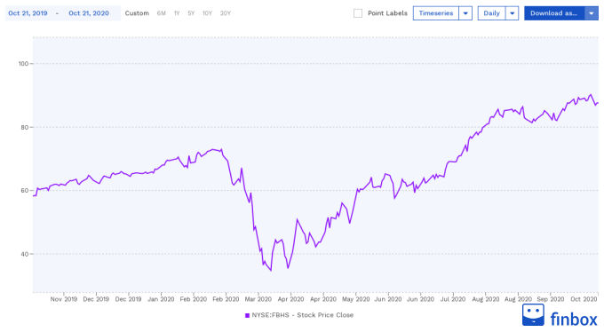 NYSE:FBHS Stock Price Chart