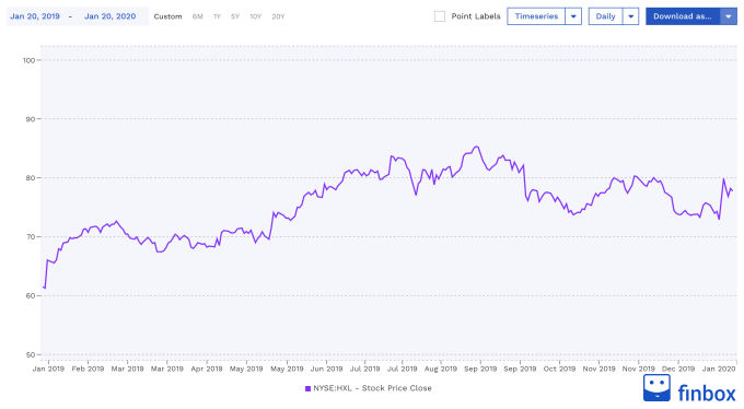 NYSE:HXL Stock Price Chart