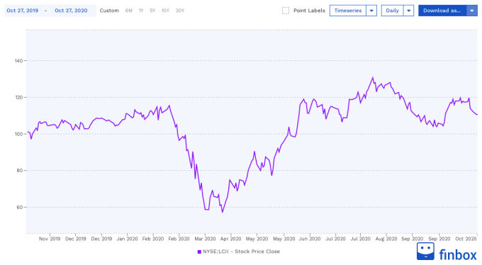 NYSE:LCII Stock Price Chart