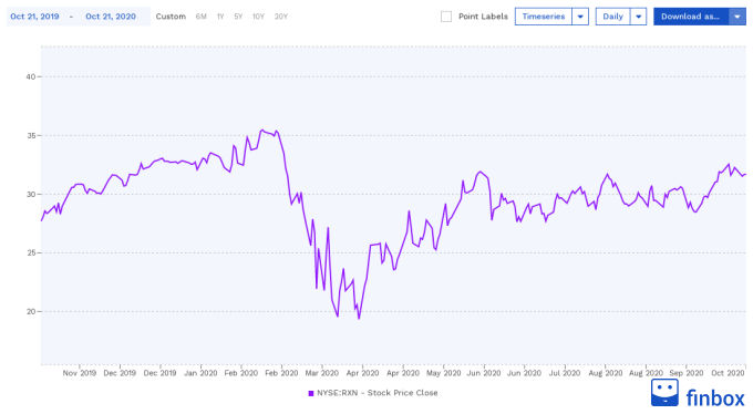 NYSE:RXN Stock Price Chart