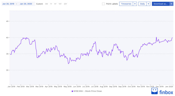 NYSE:SNV Stock Price Chart