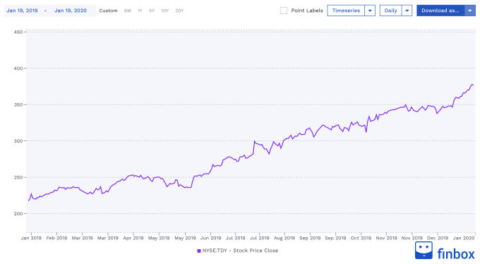 NYSE:TDY Stock Price Chart