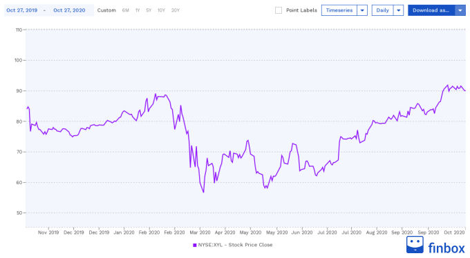 NYSE:XYL Stock Price Chart