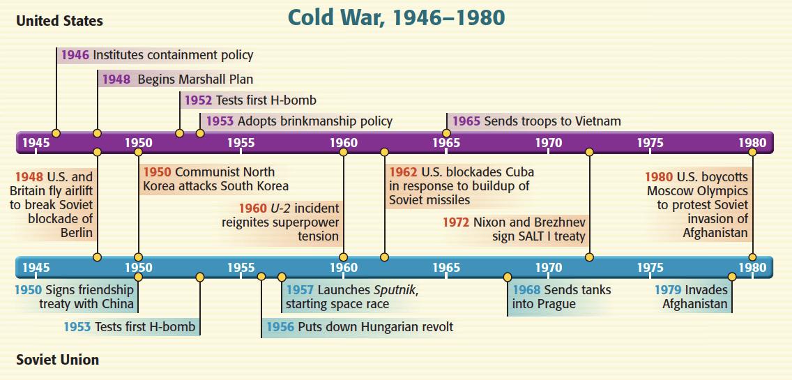 Image result for cold war timeline