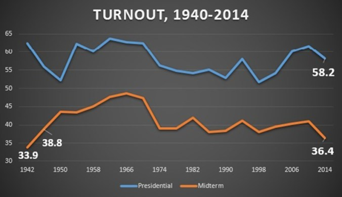 Source: PBS via National Election Project