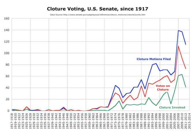 US_Senate_cloture_since_1917