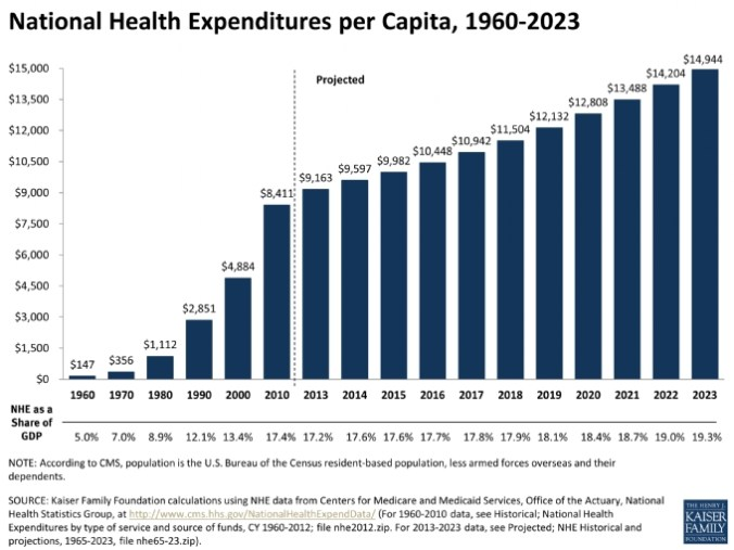 national-health-expenditures-per-capita-1960-2023-healthcosts_ki