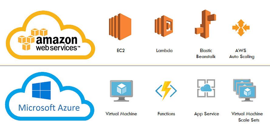 Similar Cloud Services in AWS and Azure Compute services