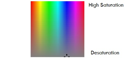 Terminology in Color Theory saturation