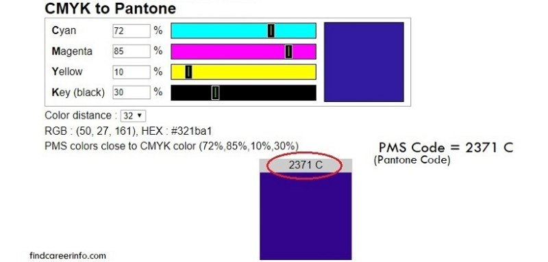 What is pantone matching system [PMS]