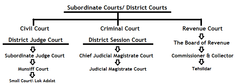 Subordinate Courts District Court Hierarchy in India