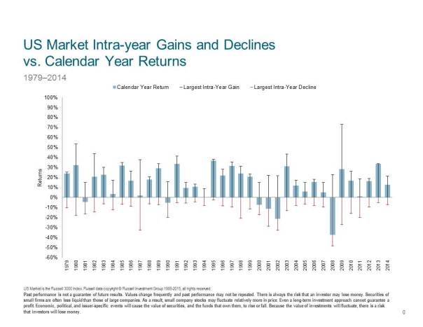 US-Market-intra-year-gains-and-declines-vs-calendar-year