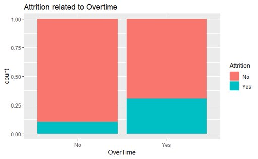 Exploring Employee Attrition and Performance with R 4