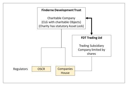FDT Company structre