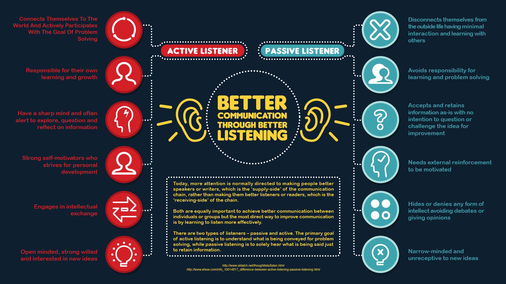 Passive Listening The Art Of Communicating