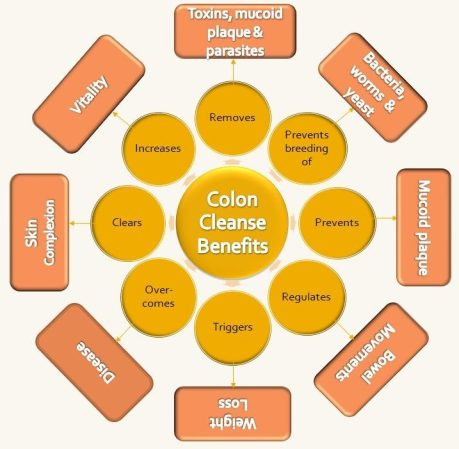 colon_cleanse_benefits
