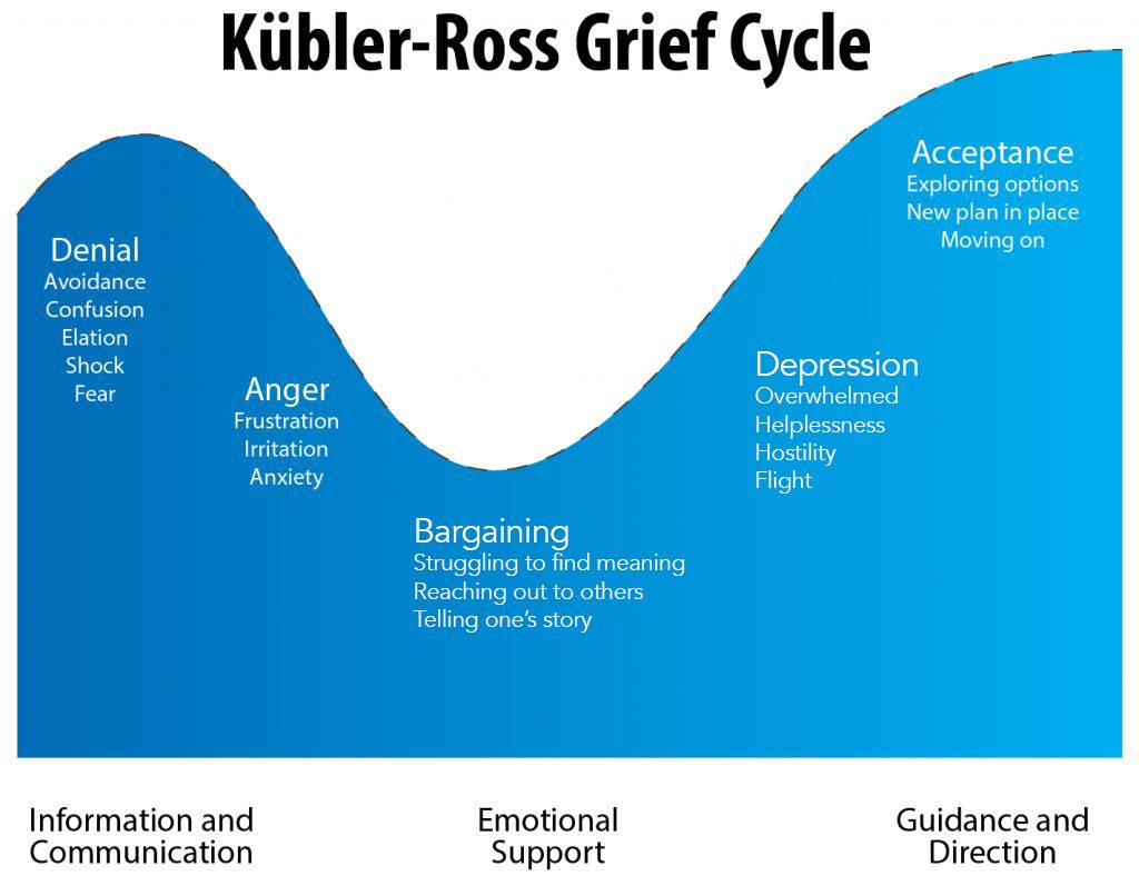 Stages Of Grief Finding My Truth