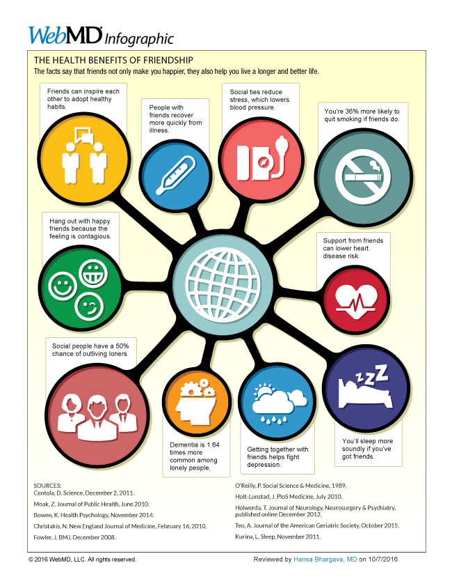 Infographic by Web MD showing the healing power of friendship through it's health benefits