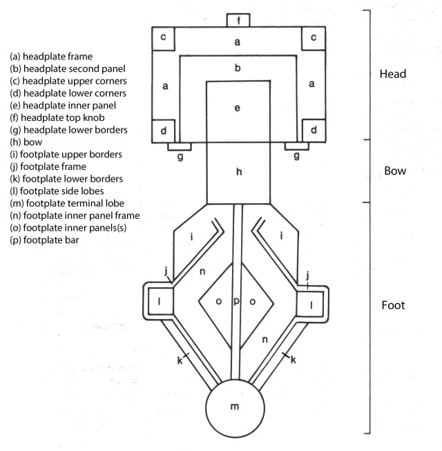 Parts of the great square-headed brooch, from Hines (1997, fig. 1)