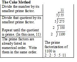 Cake method