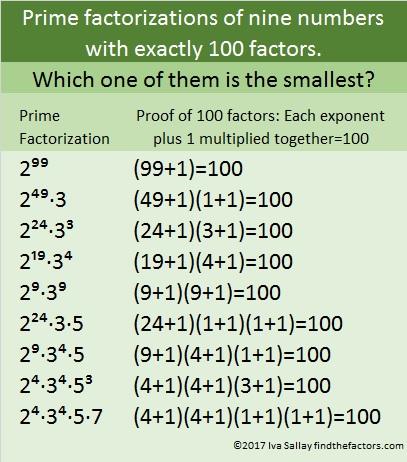 factors of 100 | Find the Factors