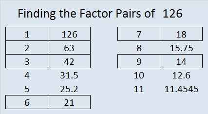 factors of 126 find the factors