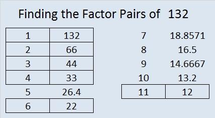 Prime Factorization Of 132 Find The Factors