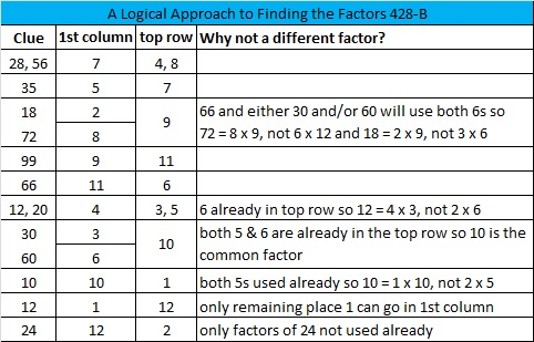 2014-28 Level 5 Logic