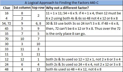 2014-40 Level 6 Logic