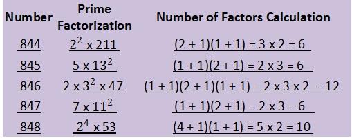 844 - 848 prime factorization