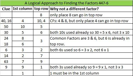 2014-47 Level 6 Logic