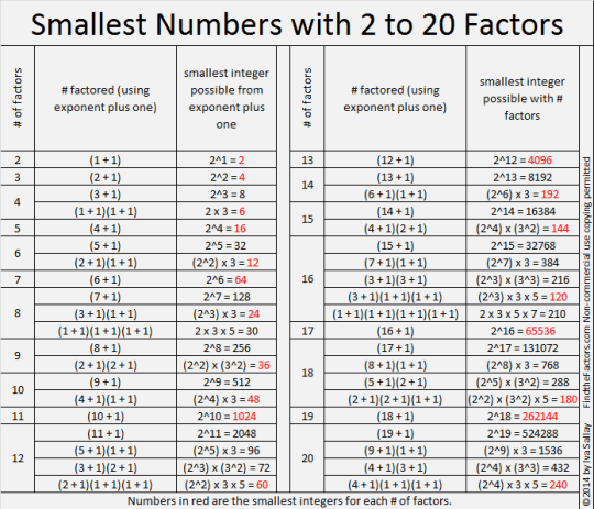 Smallest Numbers with 2 to 20 Factors