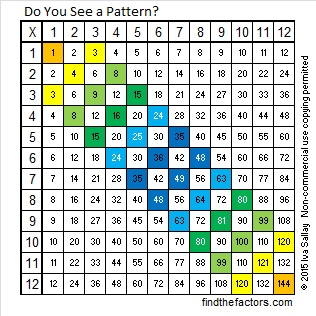 Multiplication Table Pattern