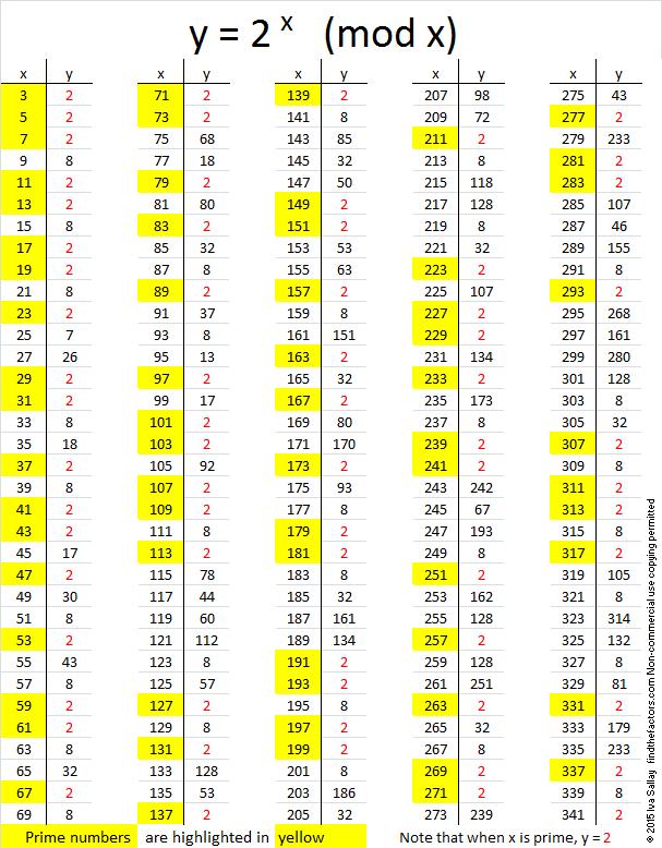 Prime Number Test