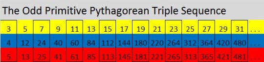 The Odd Primitive Pythagorean Triple Sequence