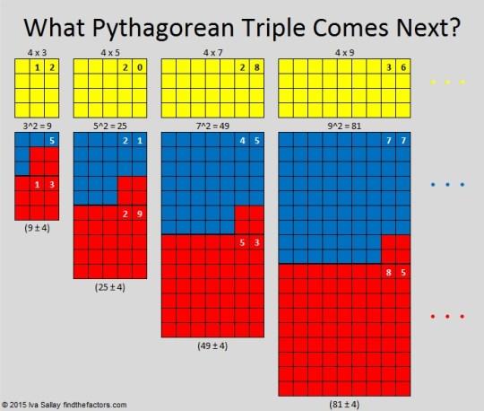 20-21-29 What Pythagorean Triple Comes Next